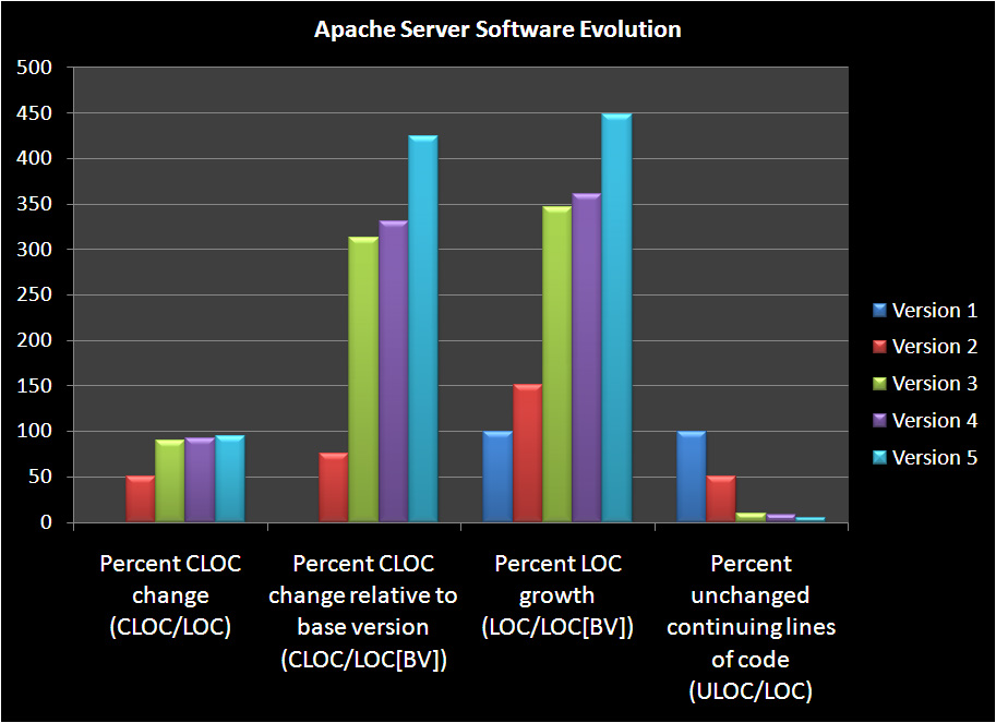 Apache Server Evolution Chart