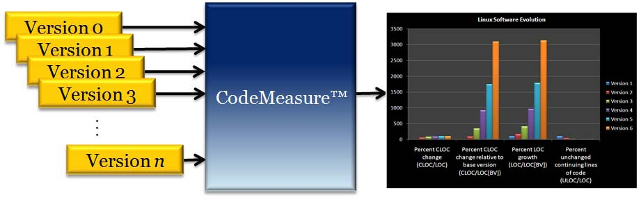 CodeMeasure Operation Diagram